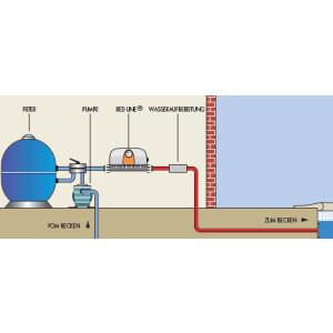 Red Line Plus Titan - Pool Durchlauferhitzer