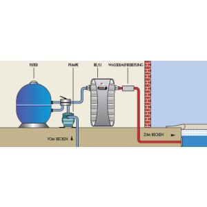 RE/U Titan Dreiphasig - Pool Durchlauferhitzer