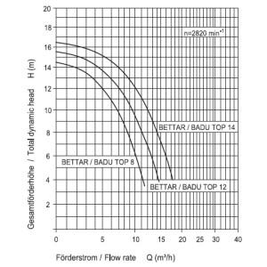 Speck Bettar 12 Pumpe (12 m³ bei 0,8 bar) 230V 0,69KW